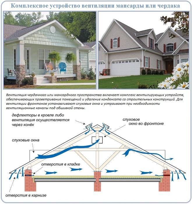 Как нужно устроить вентиляцию фронтона для частного дома