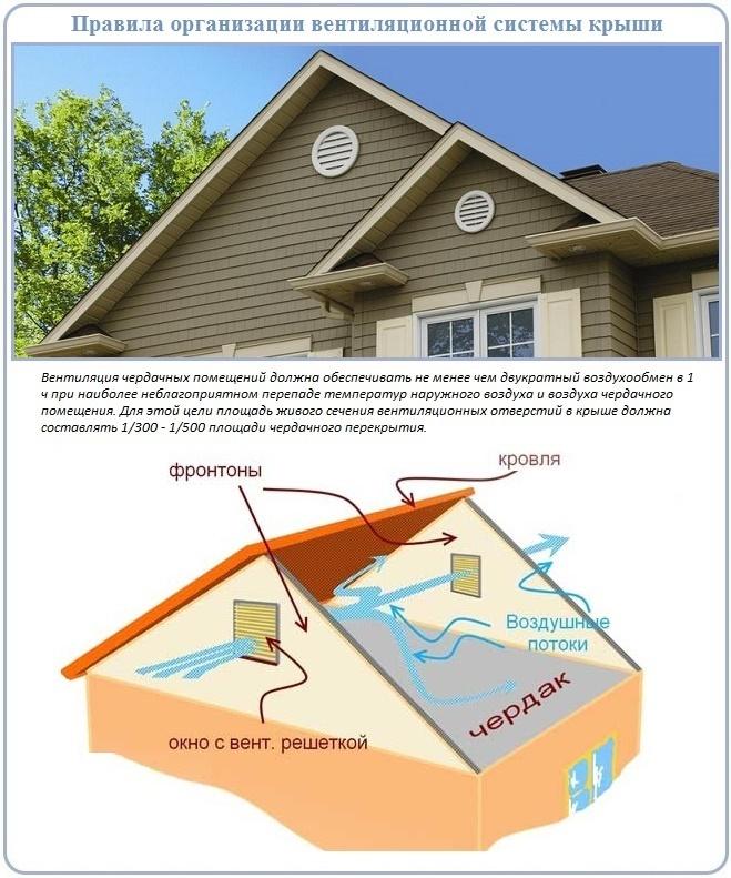 Как действует вентиляция чердака или мансарды через фронтон