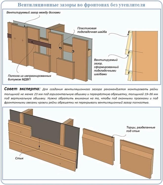 Вентиляция холодной стенки фронтона