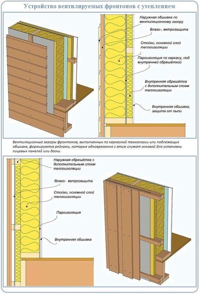 Вентиляция стройматериалов утепленного фронтона