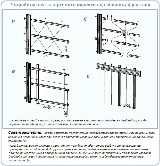 Сооружение каналов вентиляции под отделкой фронтона