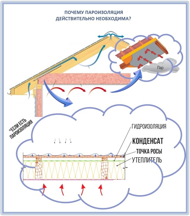 Какая пароизоляция нужна для крыши?