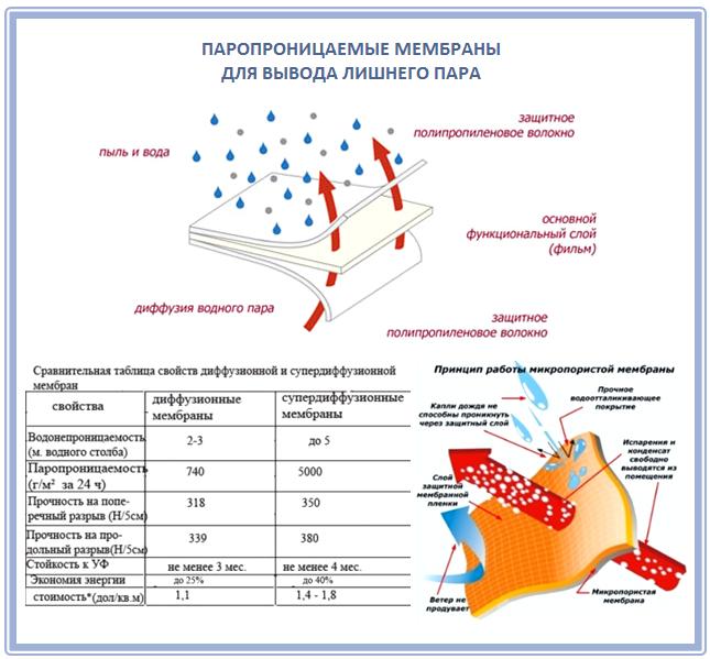 Что такое паропроницаемая мембрана?