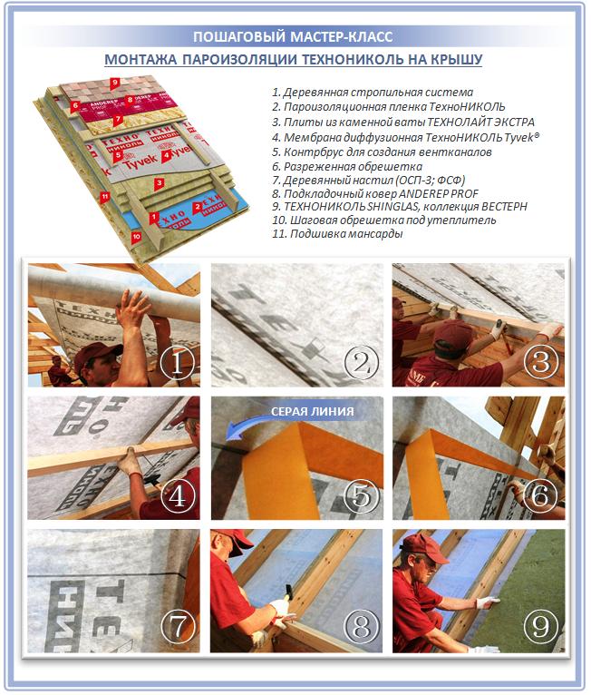 Укладка пароизоляции Технониколь на крышу своими руками