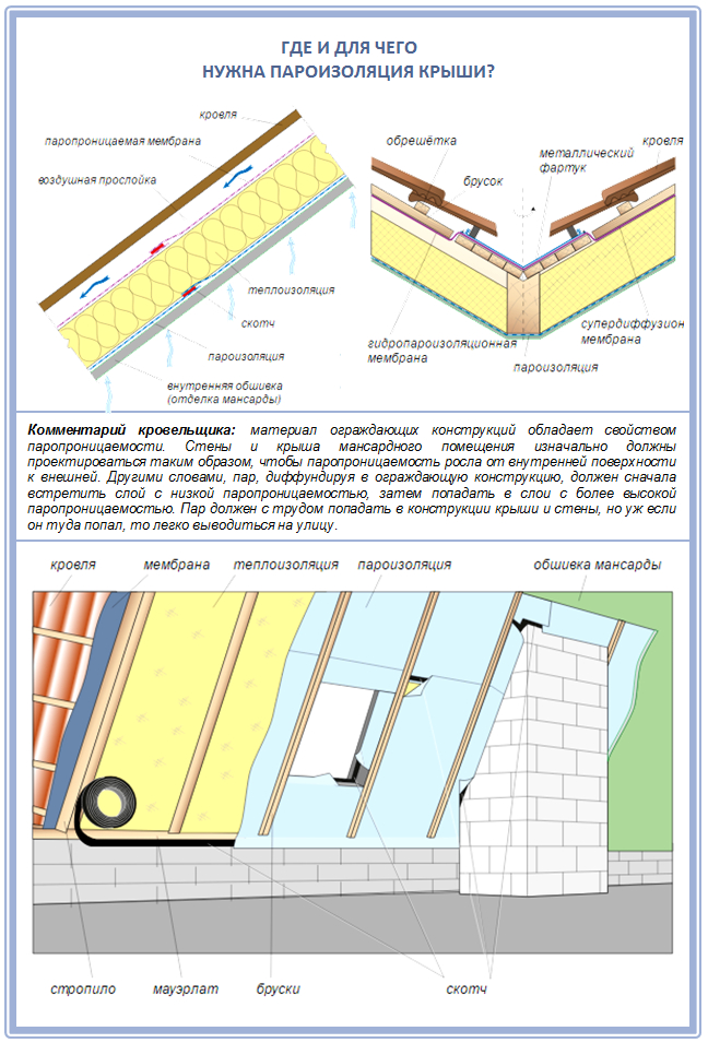 Где нужна пароизоляция крыши?