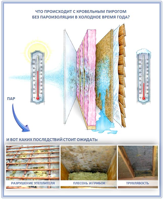 Последствия отсутствия пароизоляции на крыше