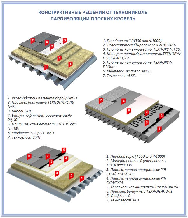 Пароизоляционные материалы для плоских кровель от Технониколь
