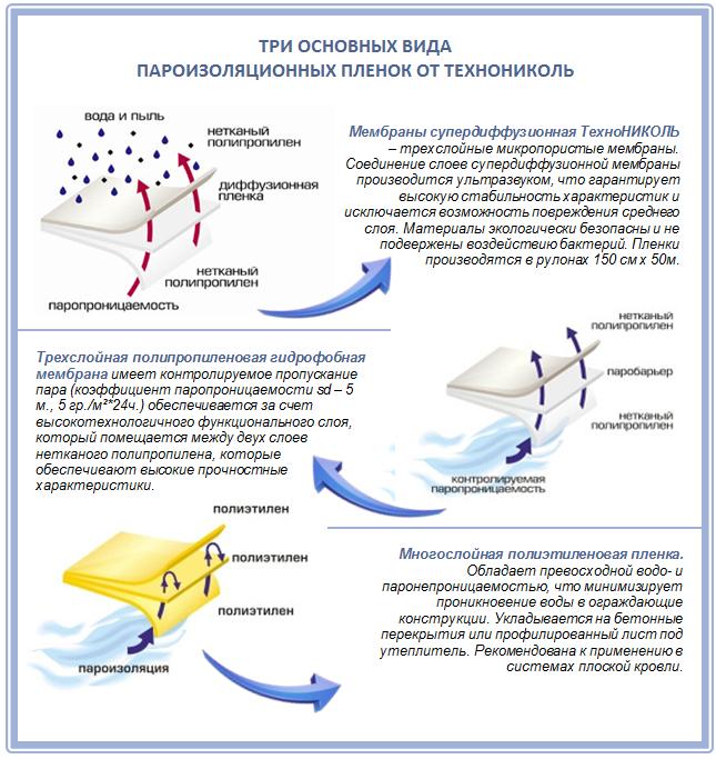 Сравнение пароизоляционных пленок от Технониколь