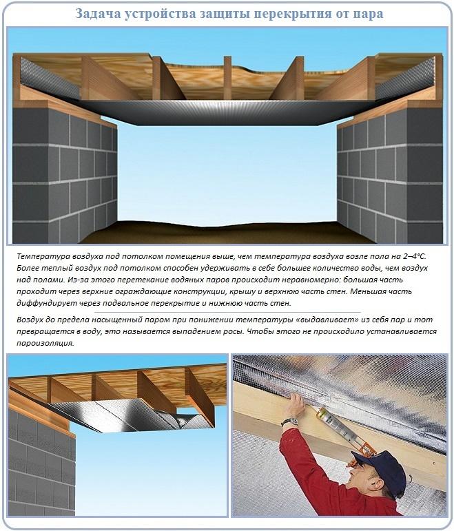 Зачем в деревянном перекрытии нужна пароизоляция потолка