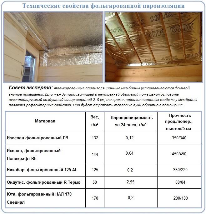 Фольгированная пароизоляция для обустройства деревянного перекрытия