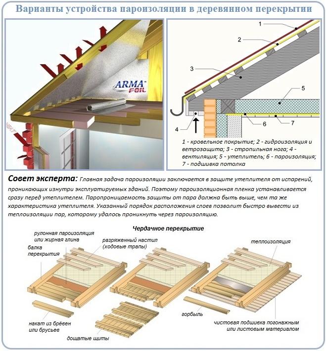 Как сделать деревянное перекрытие с пароизоляцией
