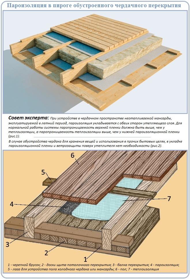 Схема расположения пароизоляции в деревянном перекрытии