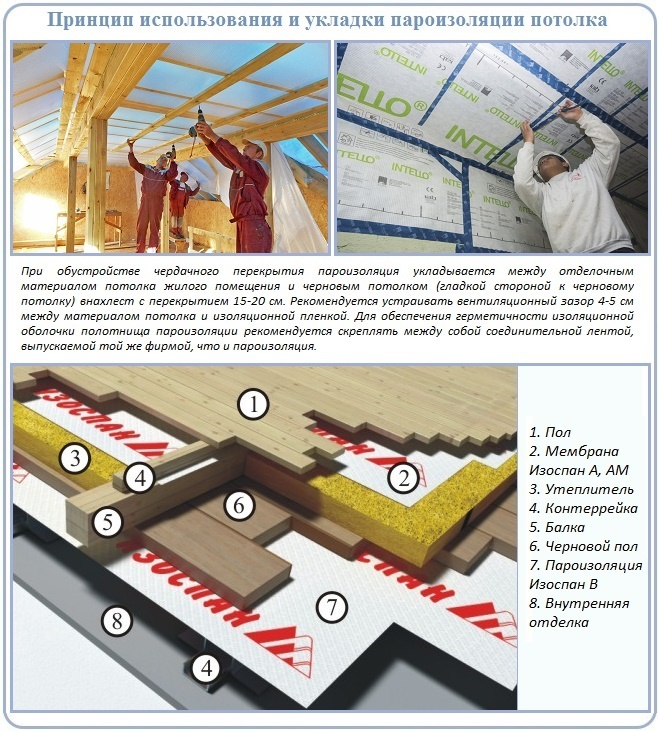 Зачем устраивается пароизоляция потолка
