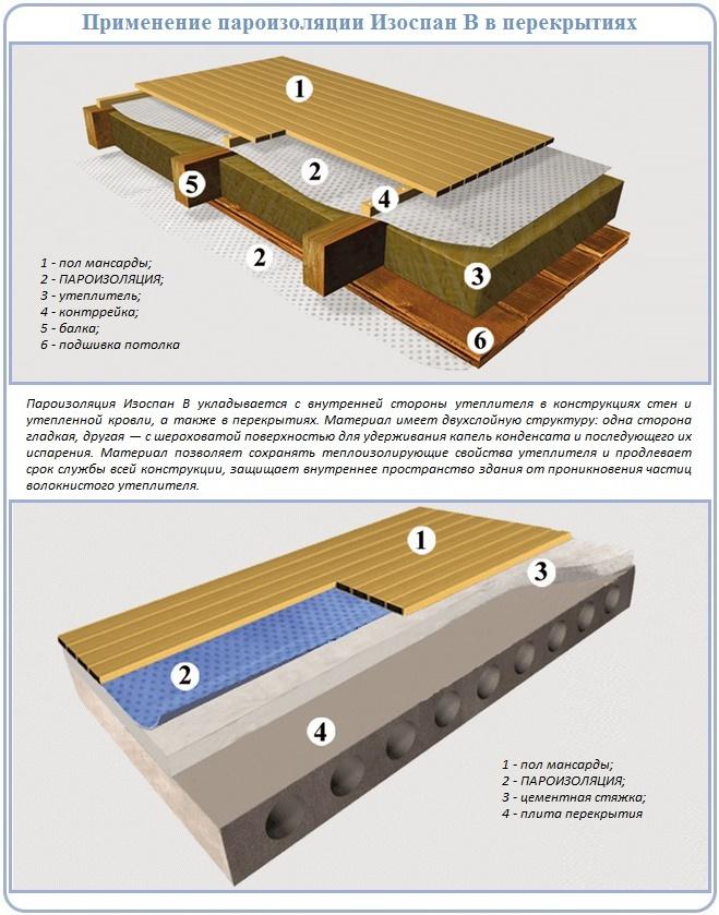 Схемы устройства пароизоляции на перекрытии потолка