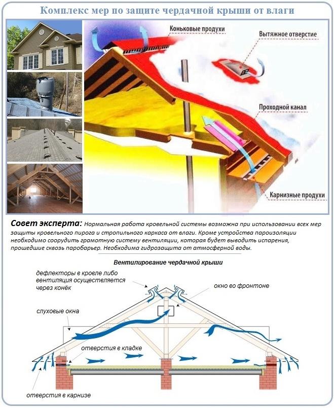 Как следует класть пароизоляцию на потолок