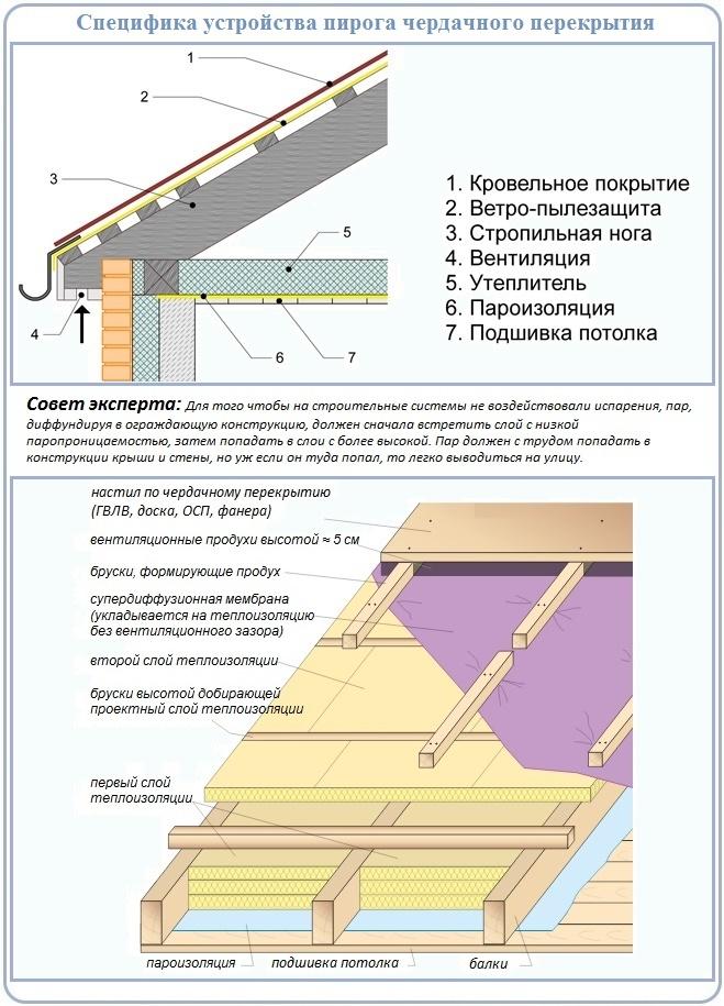 Как грамотно класть на потолок защиту из пароизоляции