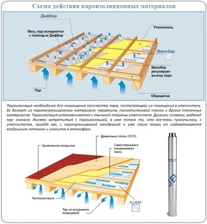 Какая пароизоляция подойдет для укладки на потолок