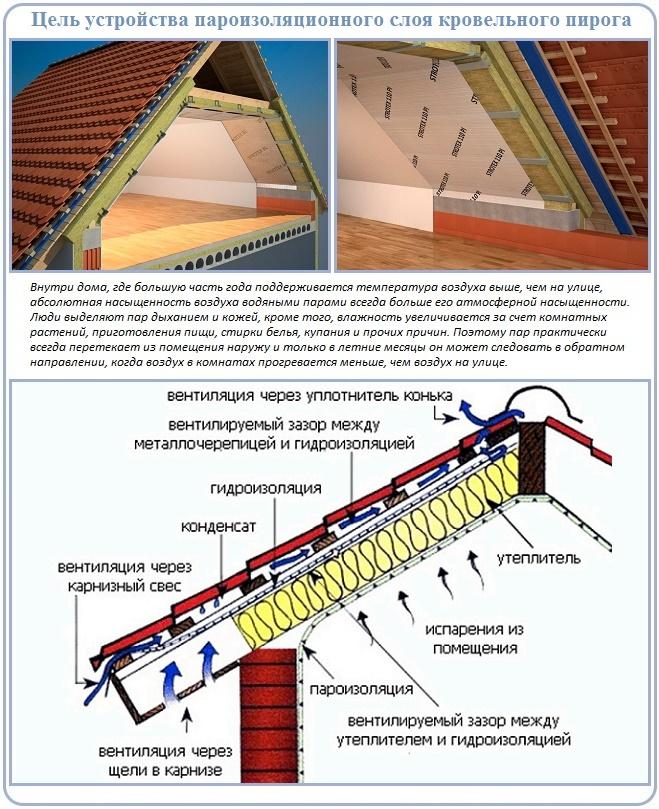 Как делается пароизоляция для крыши
