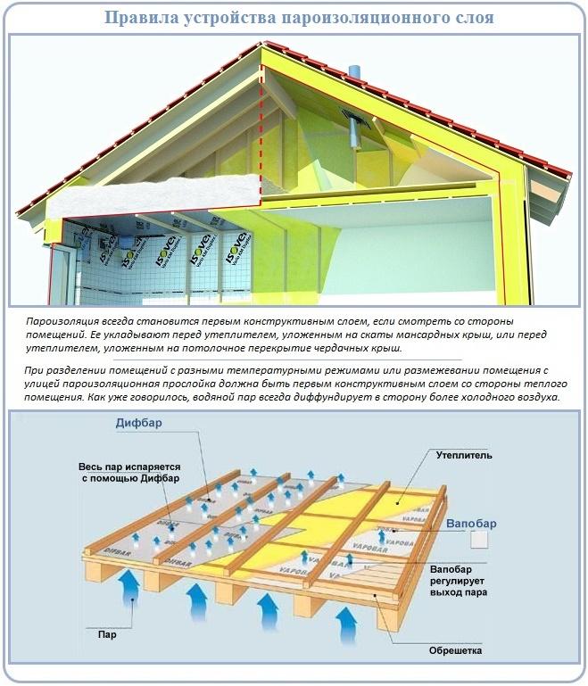 Как для крыши сделать надежную пароизоляцию