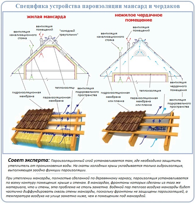 Схемы укладки пароизоляции на утепленные и холодные крыши