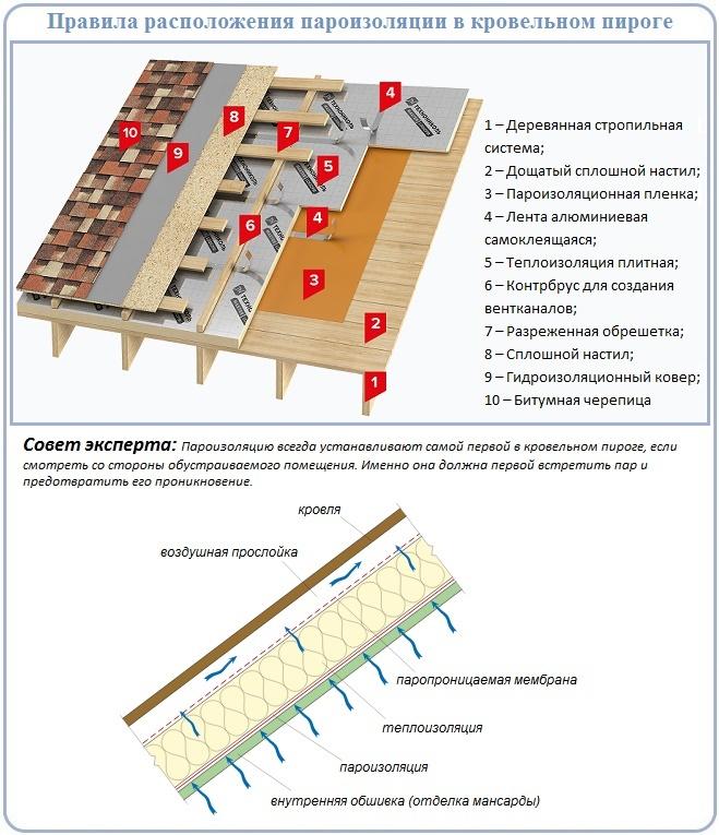 Разница по функциональному назначению между пароизоляцией и гидроизоляцией