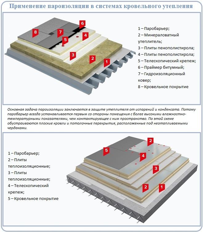 Отличия пароизоляции и гидроизоляции на плоской крыше