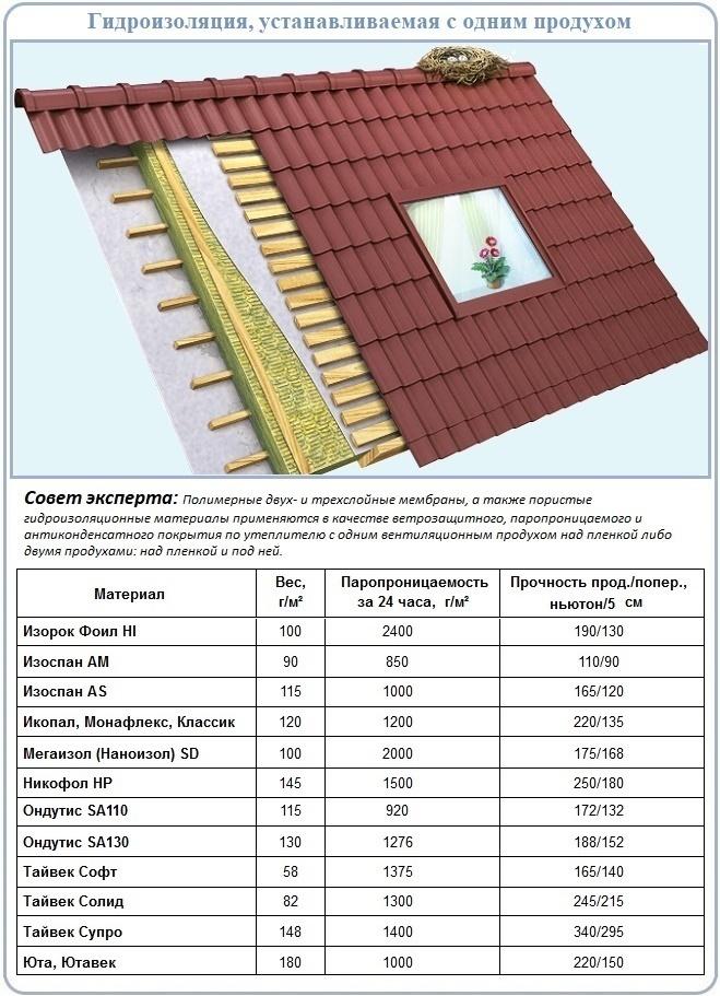 Технические характеристики гидроизоляционных мембран