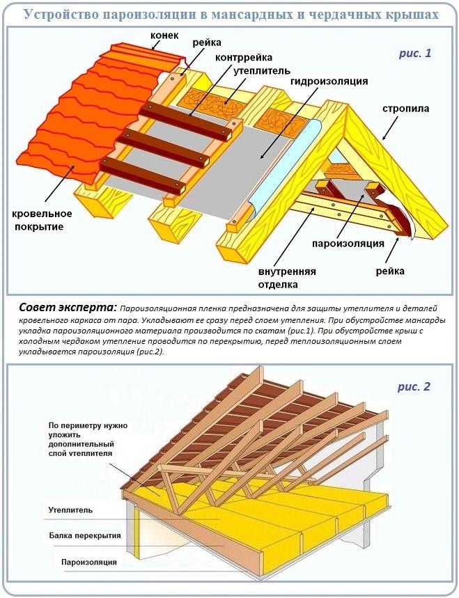 Устройство пароизоляции на чердачной и мансардной крыше