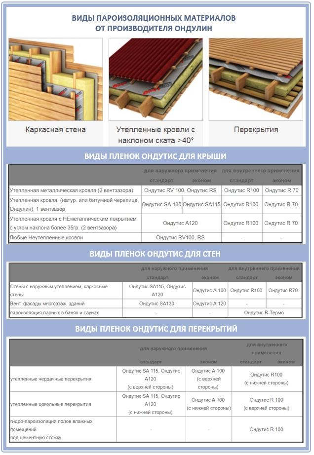 Пароизоляционная пленка Ондутис: параметры
