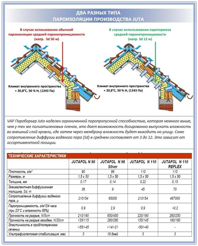 Характеристика пароизоляции Ютафол VAP