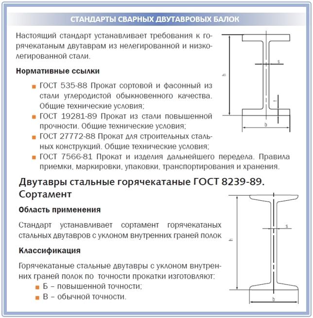 Стандарт изготовления сварных двутавровых балок