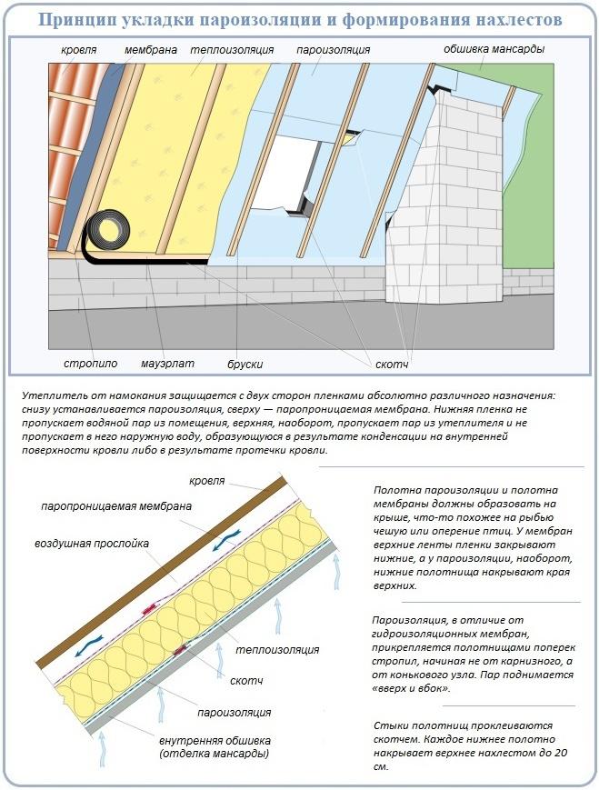 Технологические правила устройства пароизоляционного барьера