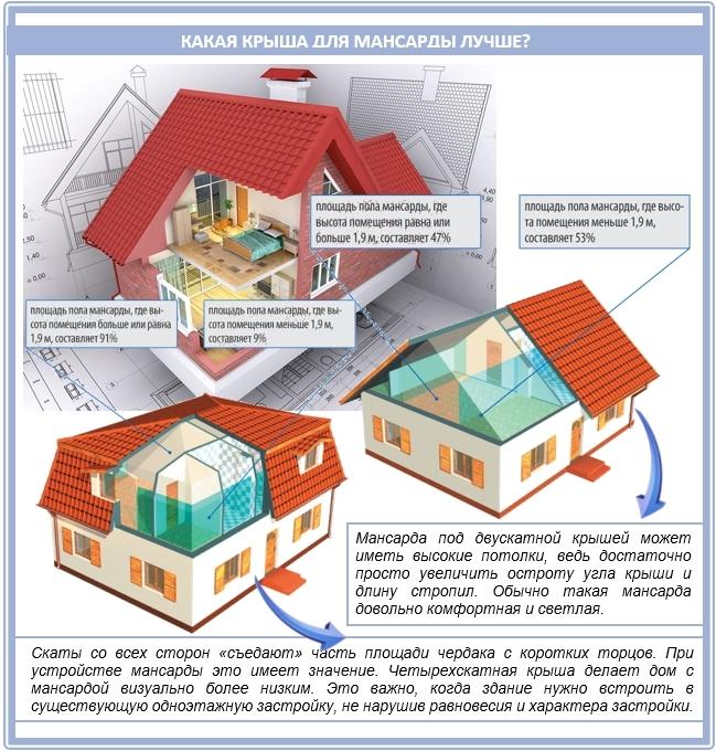 Какая крыша для мансарды удобнее и лучше?