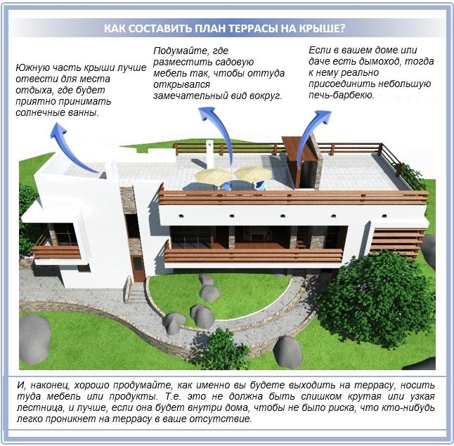 Как составить план расположения террасы на крыше?