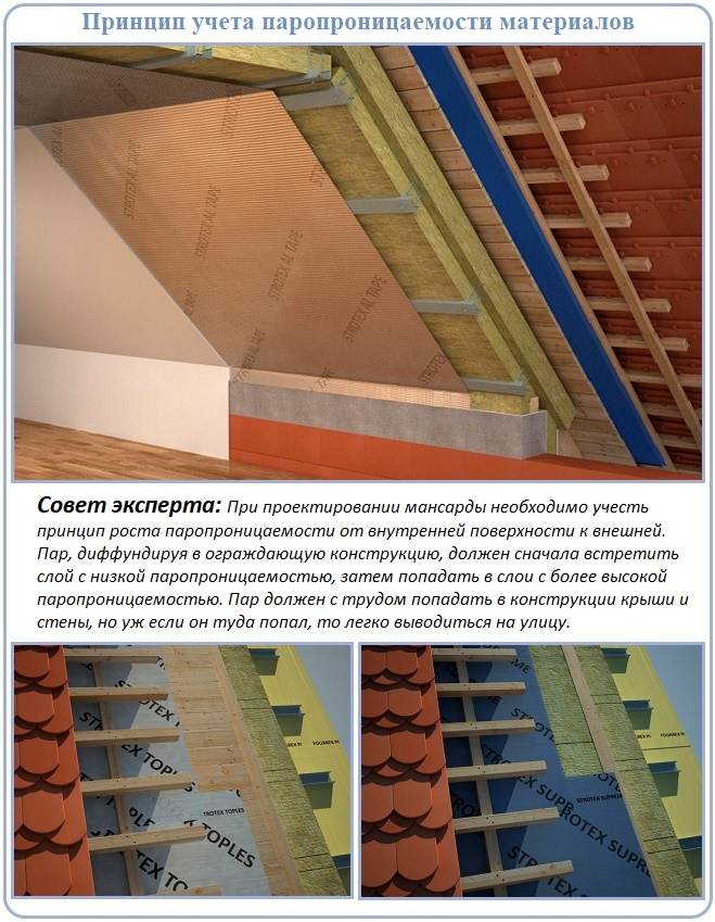 Где проводится монтаж пароизозяции скатной крыши