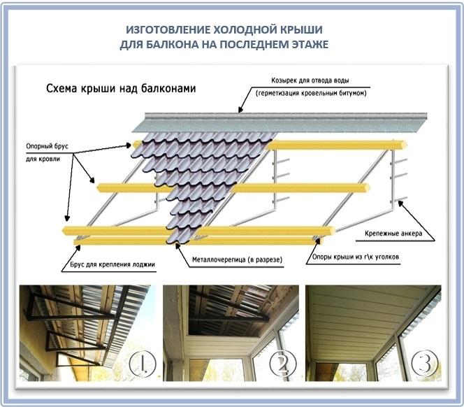 Изготовление холодной крыши для балкона