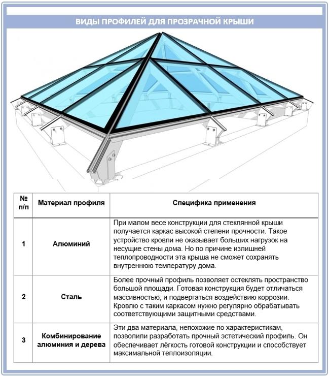 Изготовление крыши террасы из стекла