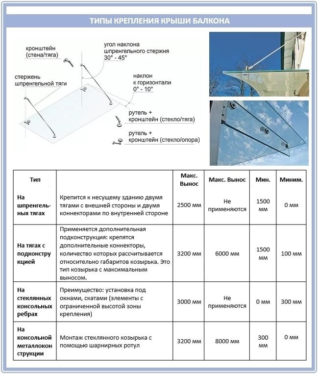 Как закрепить стеклянную крышу на балконе?