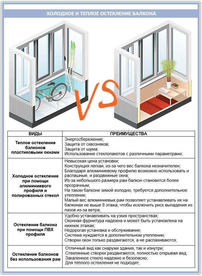 Что лучше: холодное или теплое остекление балкона?