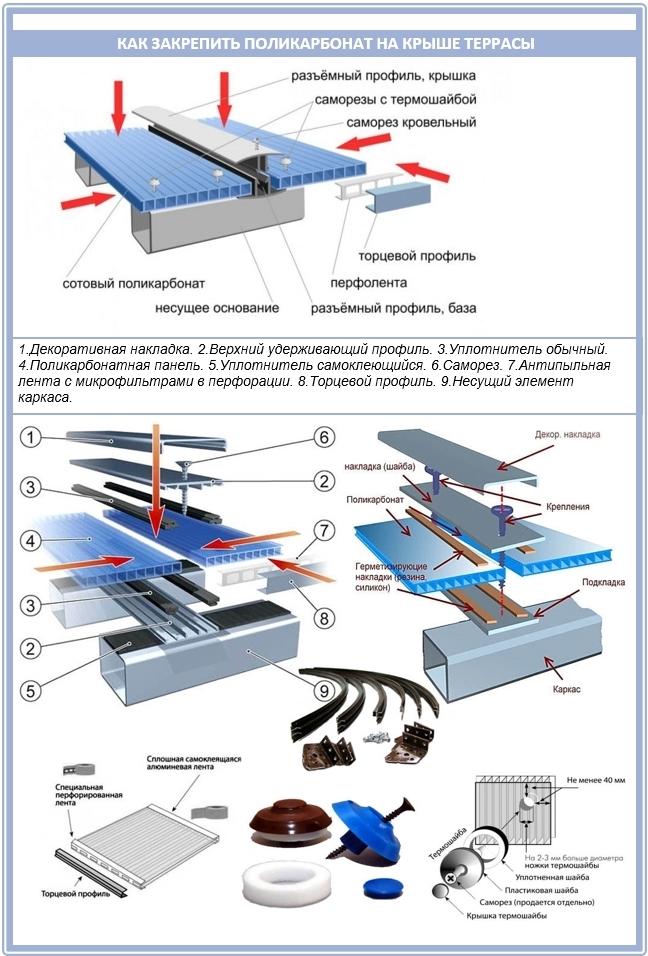 Крепление для поликарбоната на крышу террасы