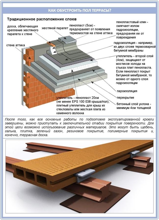 Как сделать пол террасы на крыше?