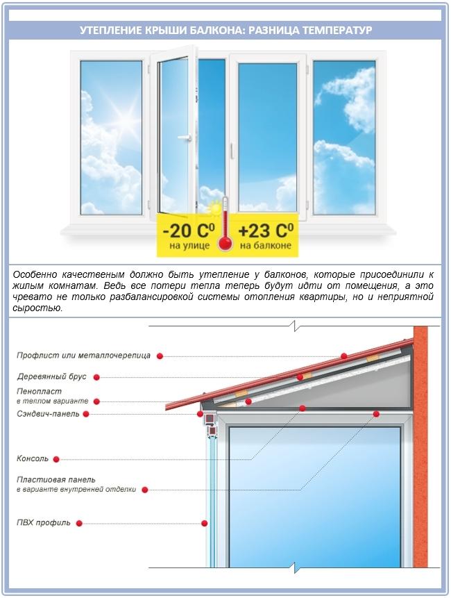 Утепление балкона: разница температур