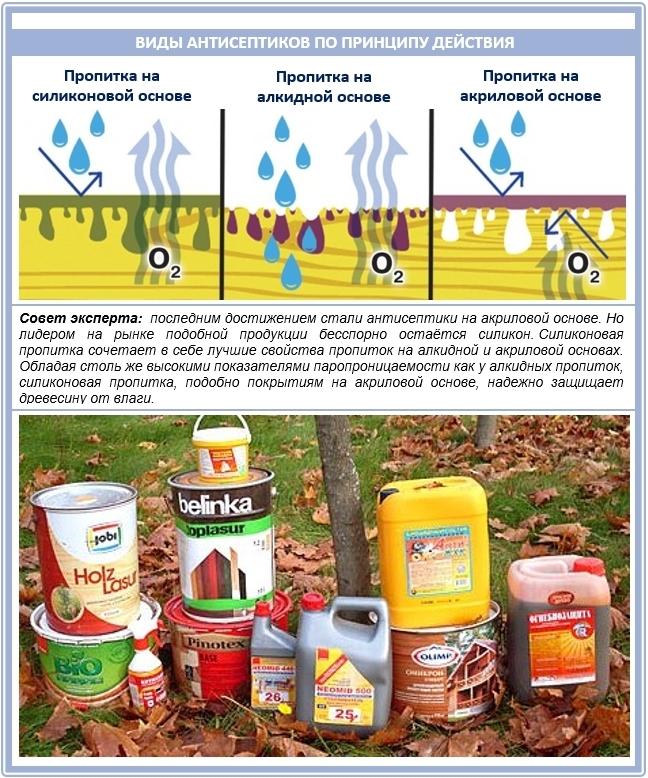 Виды и типы антисептиков для дерева: сравнительный обзор