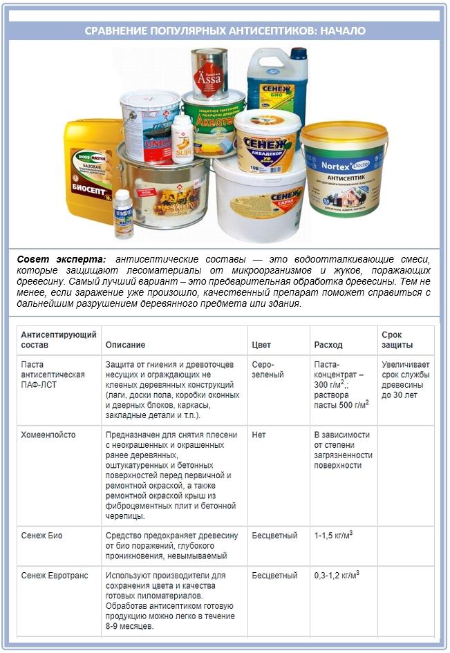 Сравнительный обзор антисептиков