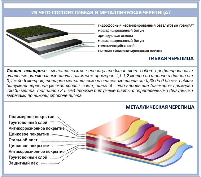 Состав и структура гибкой черепицы и металлочерепицы