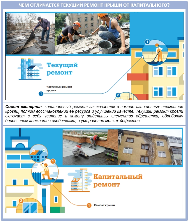 Текущий и капитальный ремонт крыши многоквартирного дома