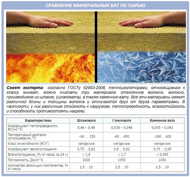 Виды минеральных плит для утепления крыши