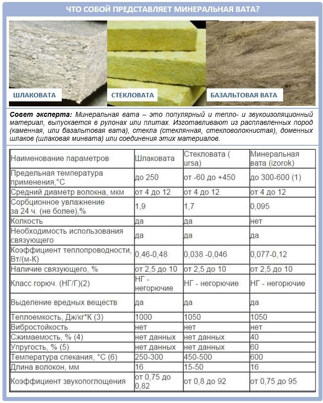 Сравнительная характеристика видов минеральной ваты