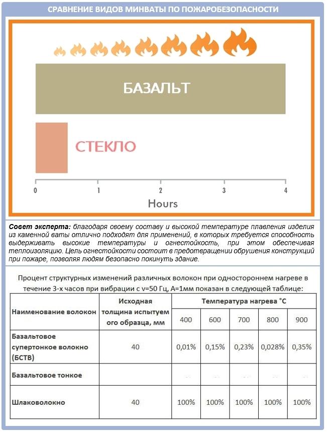 Сравнение минеральных плит по пожаробезопасности