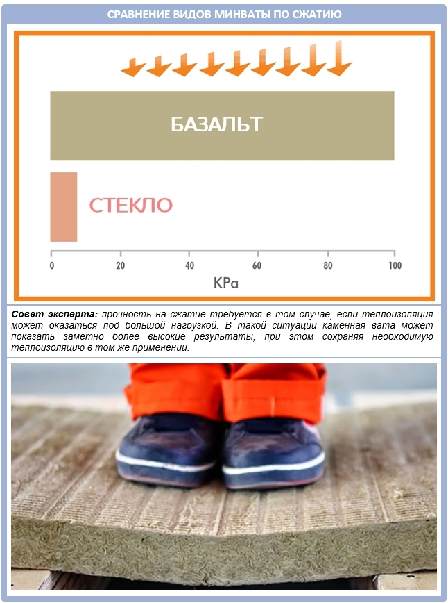 Сравнение минеральных утеплителей по прочности на сжатие